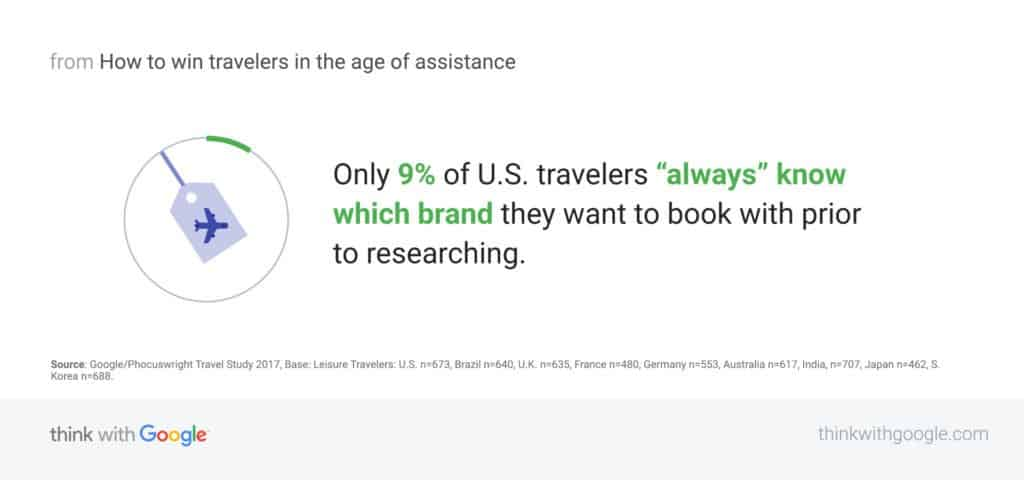 Think with Google travel statistic