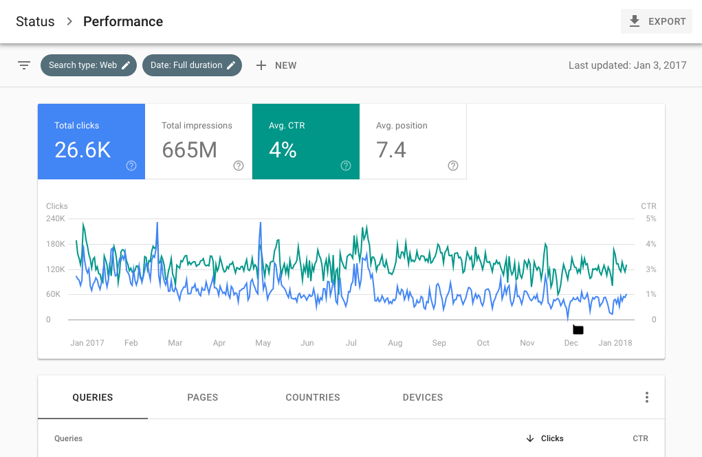 google search console, performance review